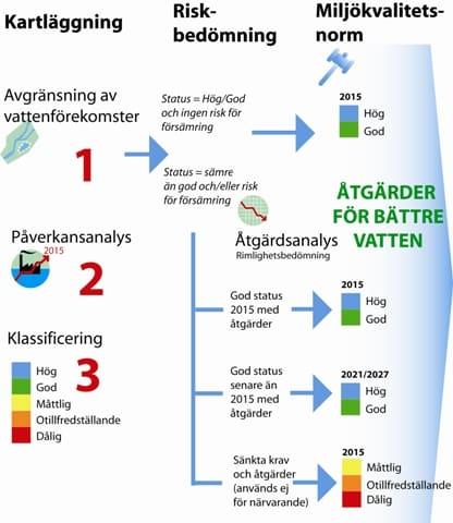 Kartläggning av vatten